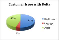 Customer_Issues_With_Delta